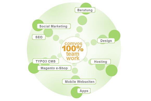 100& Teamwork der Internetagentur für Ludwigshafen